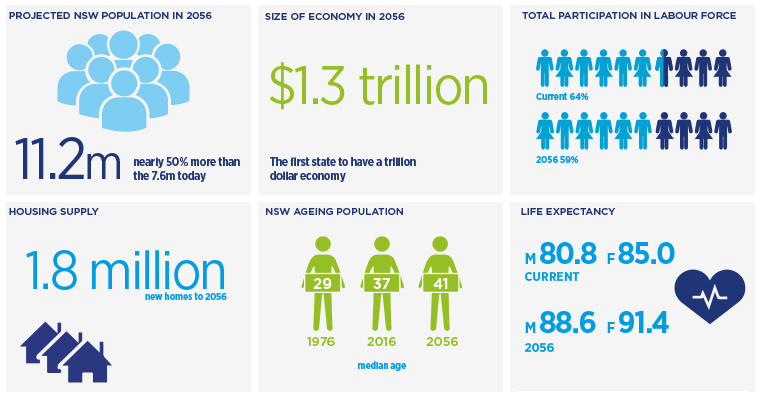Trends from the NSW 2016 Intergenerational report 'At a Glance'